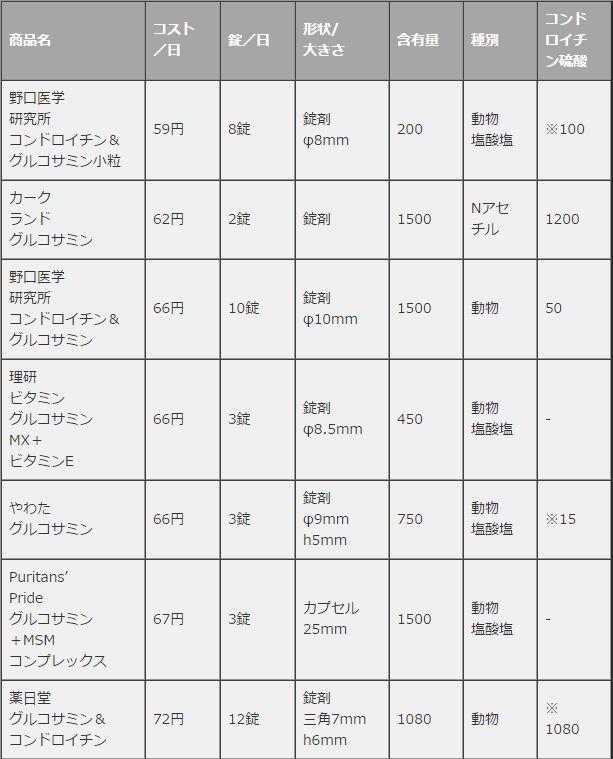 価格比較(1)01